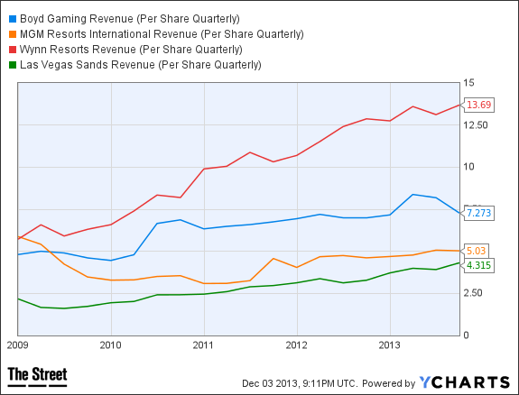 BYD Revenue (Per Share Quarterly) Chart
