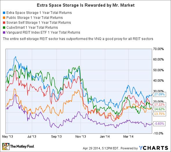 EXR 1 Year Total Returns Chart
