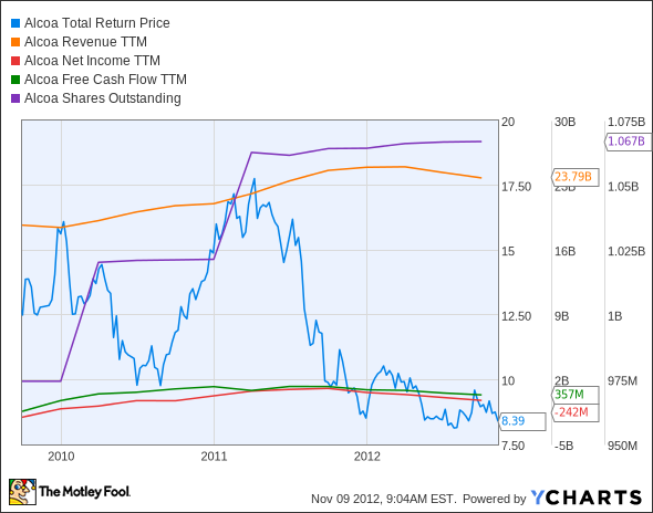 AA Total Return Price Chart