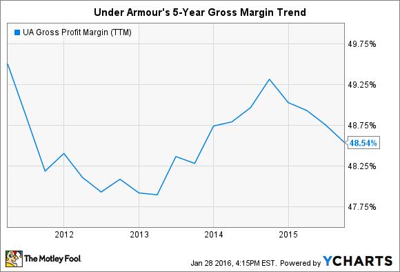 UA Gross Profit Margin (TTM) Chart