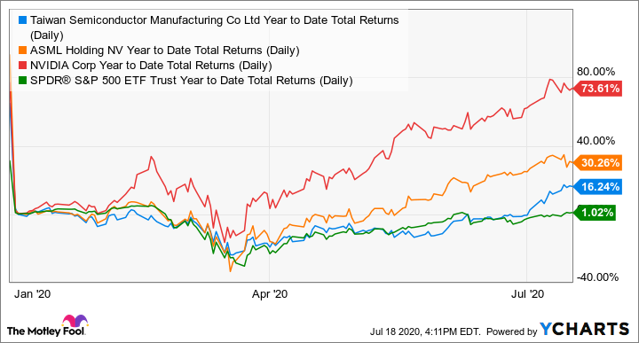 TSM Year to Date Total Returns (Daily) Chart