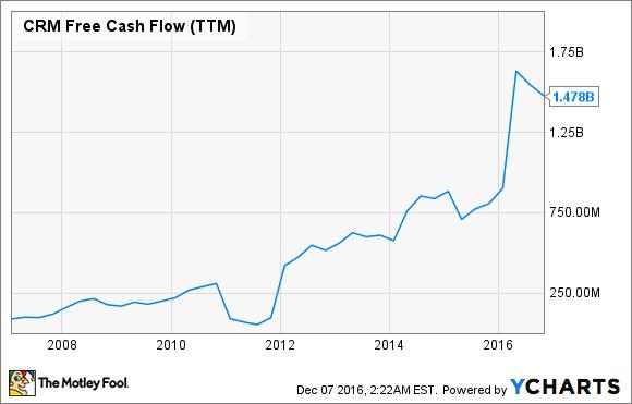 CRM Free Cash Flow (TTM) Chart