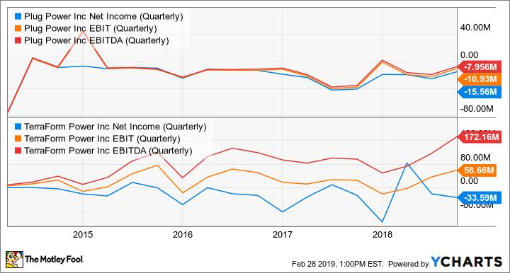 PLUG Net Income (Quarterly) Chart