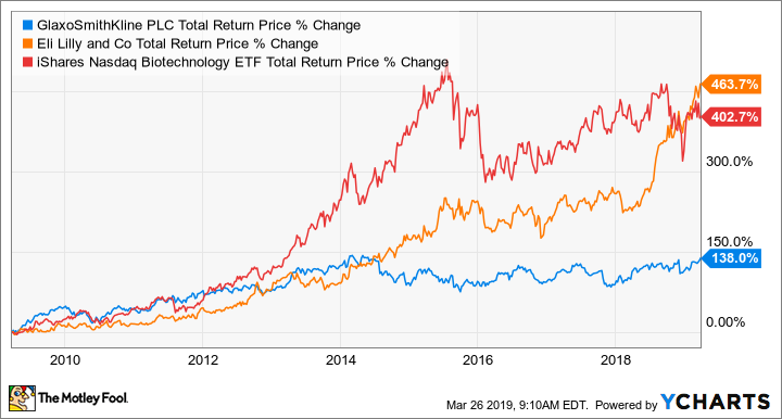 GSK Total Return Price Chart