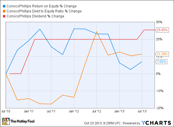 COP Return on Equity Chart