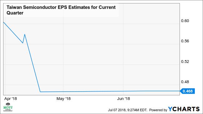 TSM EPS Estimates for Current Quarter Chart