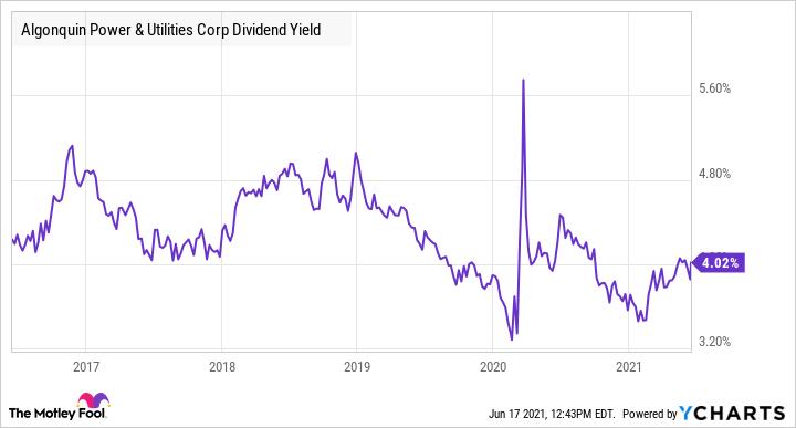 AQN Dividend Yield Chart