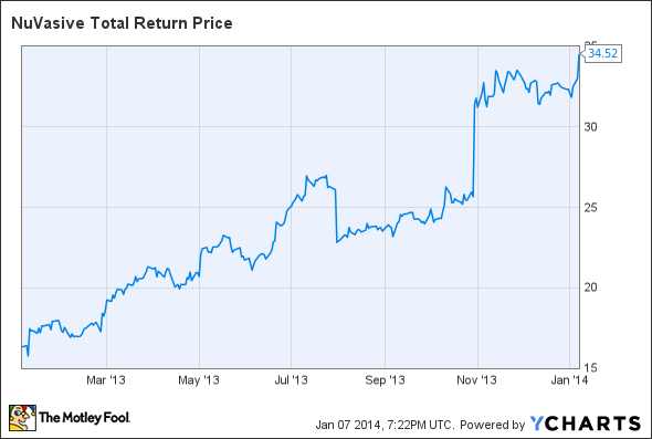 NUVA Total Return Price Chart