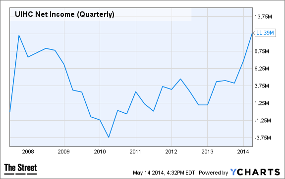 UIHC Net Income (Quarterly) Chart