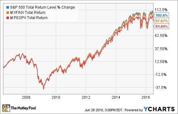 Forex index fund