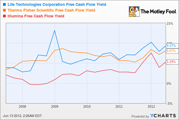LIFE Free Cash Flow Yield Chart