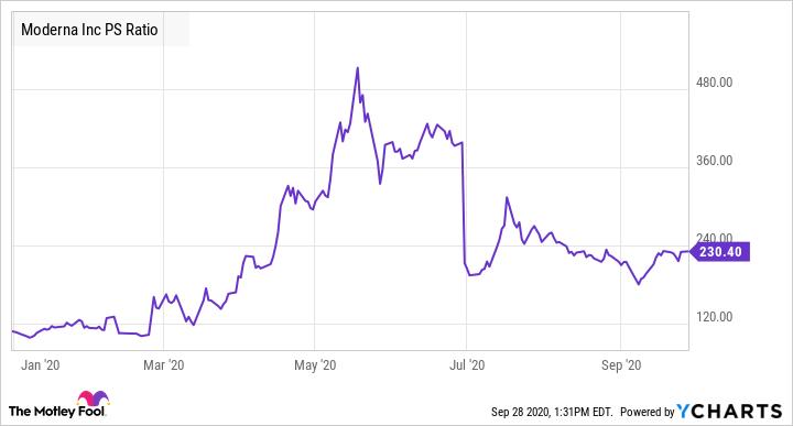 MRNA PS Ratio Chart