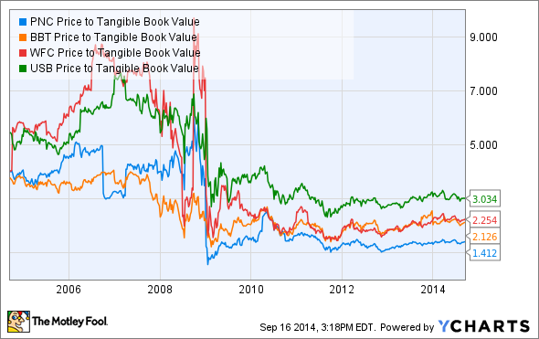 PNC Price to Tangible Book Value Chart
