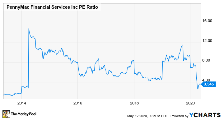 PFSI PE Ratio Chart
