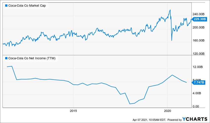 KO Market Cap Chart