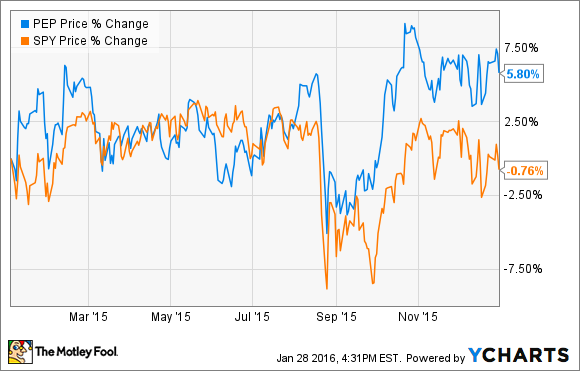 Pepsico stock options performance chart