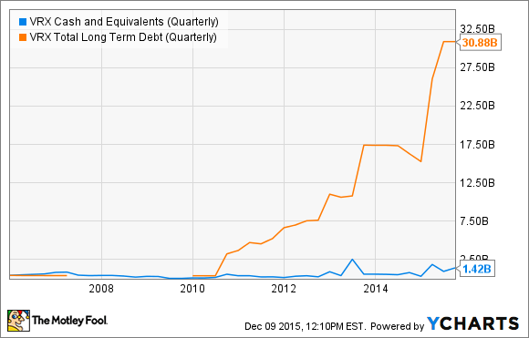VRX Cash and Equivalents (Quarterly) Chart