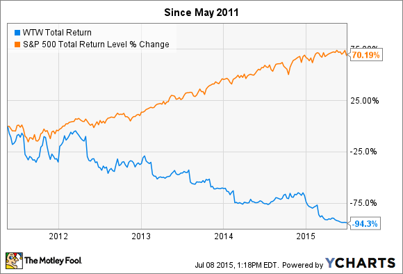 Weight Watchers International Inc Wtw Stock Is Down 84 In 2015