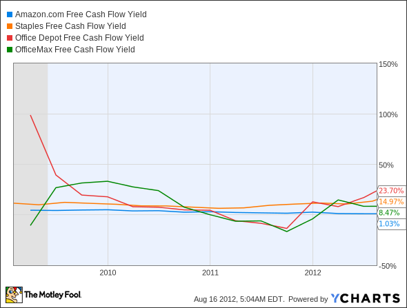 AMZN Free Cash Flow Yield Chart