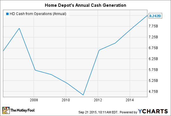 HD Cash from Operations (Annual) Chart