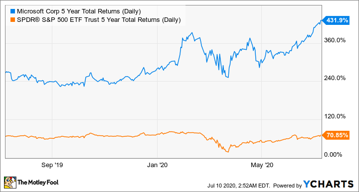 MSFT 5 Year Total Returns (Daily) Chart