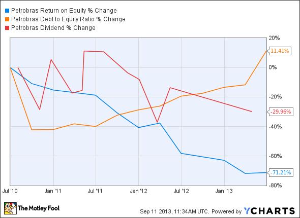 PBR Return on Equity Chart