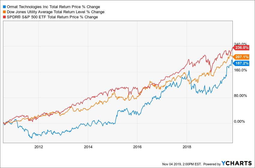ORA Total Return Price Chart