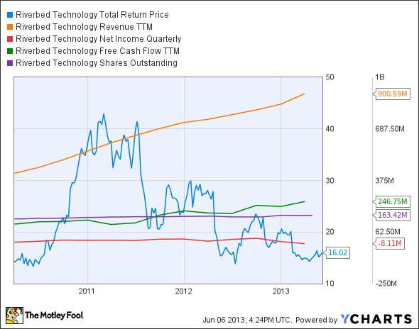 RVBD Total Return Price Chart