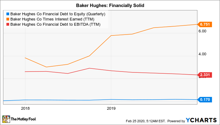 BKR Financial Debt to Equity (Quarterly) Chart