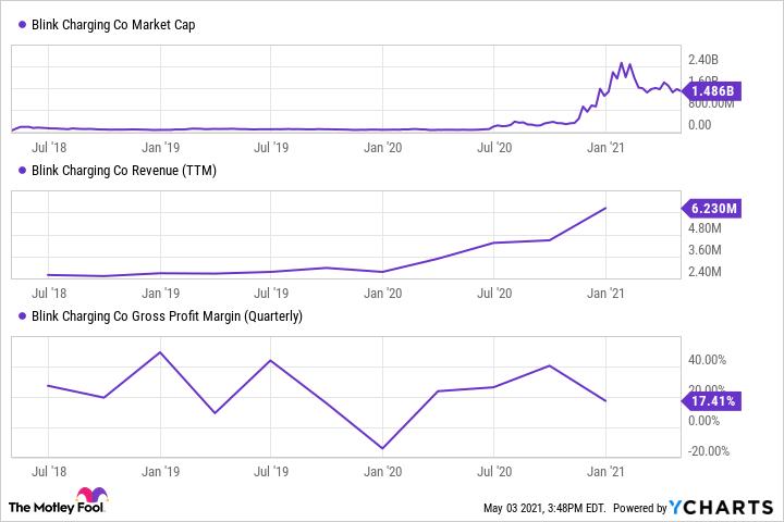BLNK Market Cap Chart