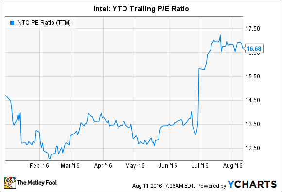 Where Will Intel Stock Be 1 Year From Now The Motley Fool