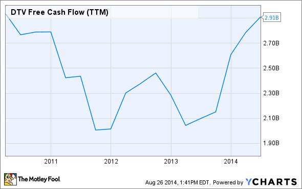 DTV Free Cash Flow (TTM) Chart