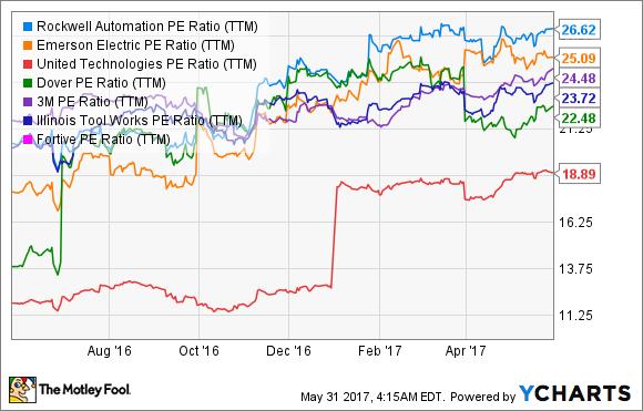 ROK PE Ratio (TTM) Chart