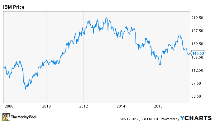 Ibm Stock Quote Will Ibm Stock Ever See $200 Again  The Motley Fool
