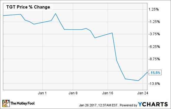 Target stock price chart