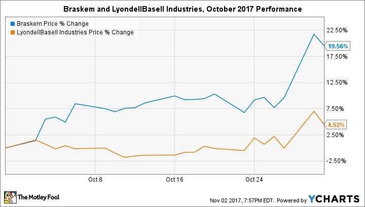 BAK Chart
