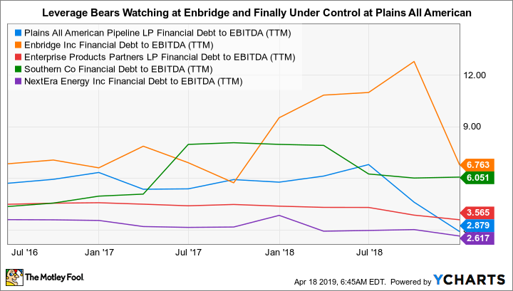 PAA Financial Debt to EBITDA (TTM) Chart