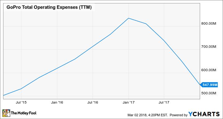 GPRO Total Operating Expenses (TTM) Chart