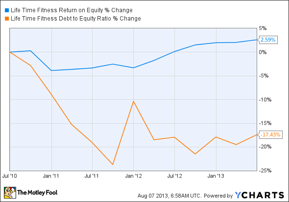 LTM Return on Equity Chart