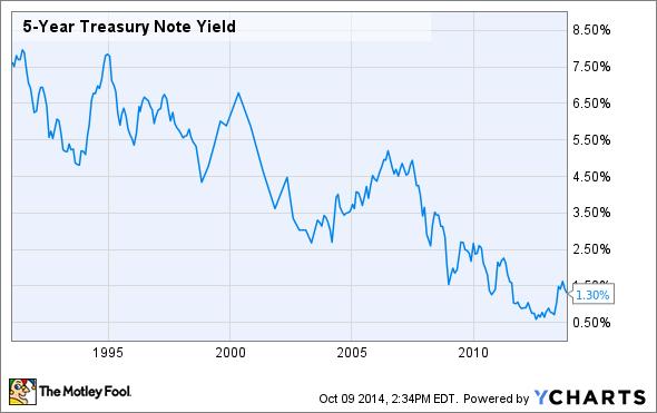 5-Year Treasury Note Yield Chart