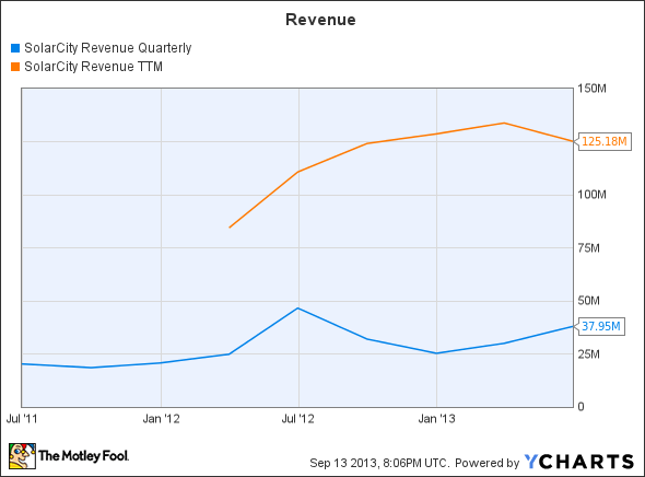 SCTY Revenue Quarterly Chart