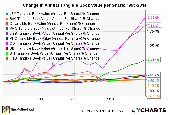 JPM Tangible Book Value (Annual Per Share) Chart