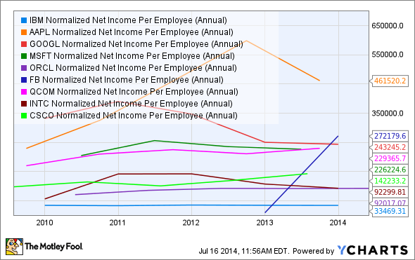 IBM Normalized Net Income Per Employee (Annual) Chart