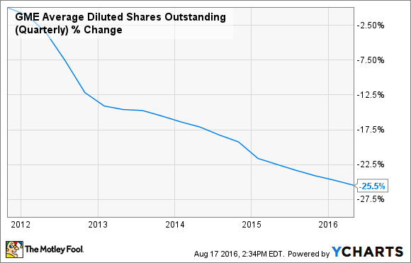 GME Average Diluted Shares Outstanding (Quarterly) Chart