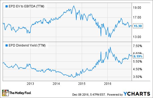 EPD EV to EBITDA (TTM) Chart
