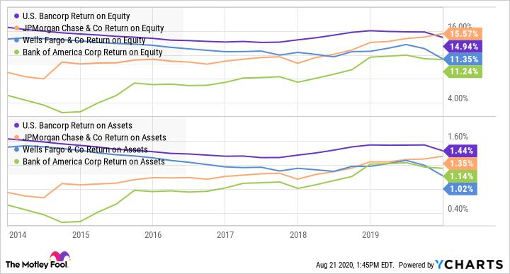 USB Return on Equity Chart