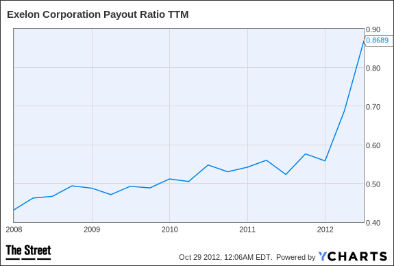 EXC Payout Ratio TTM Chart