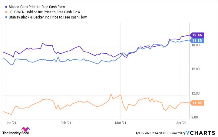 MAS Price to Free Cash Flow Chart