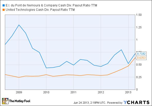 DD Cash Div. Payout Ratio TTM Chart