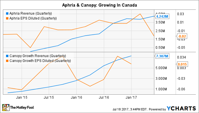 APHQF Revenue (Quarterly) Chart